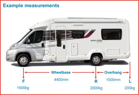 motorhome loading diagram (measurements example)