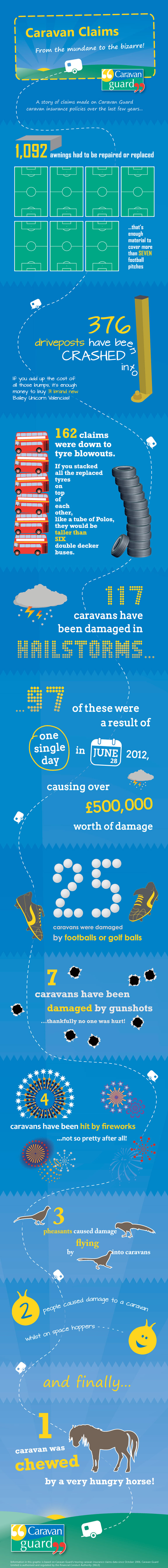 caravan guard insurance claims infographic