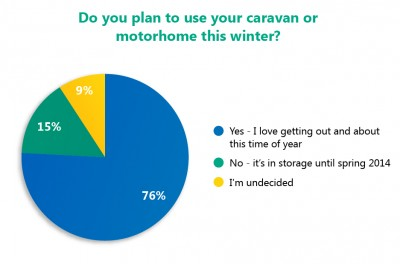 Do you plan to use your caravan or motorhome this winter?