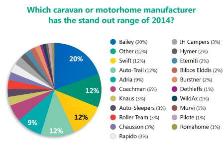 Results reveal your favourite caravan or motorhome manufacturer
