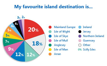Pie Chart showing which islands motorhomers like