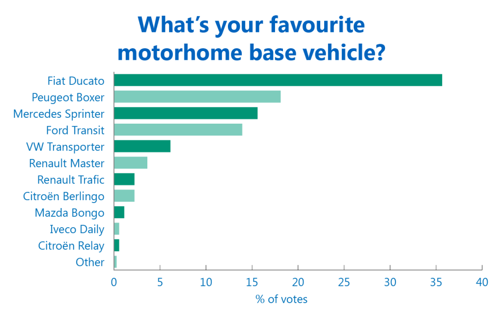 Favourite base vehicle poll results