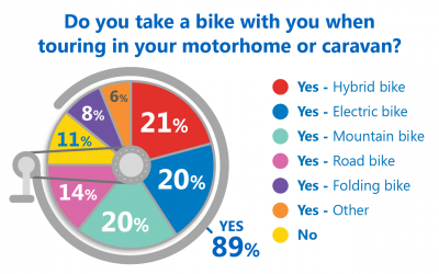 Bike poll results pie chart