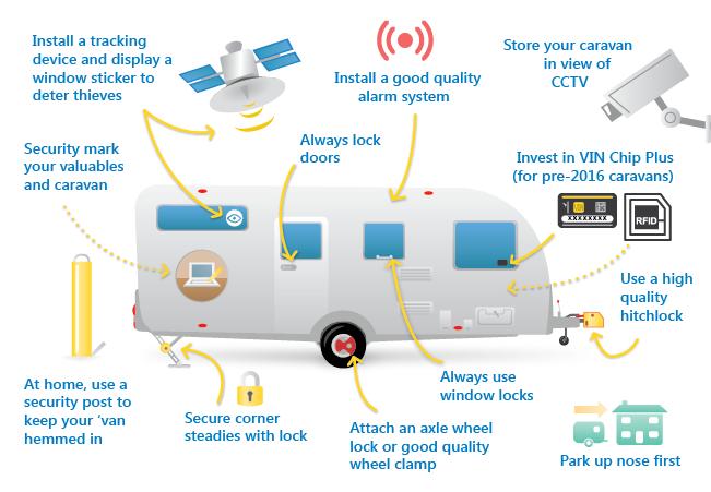 Caravan security infographic