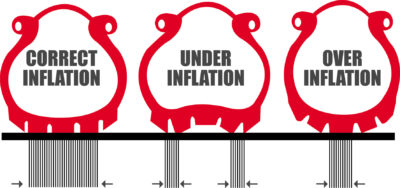 Correct tyre inflation