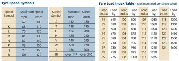 Tyre speed symbols