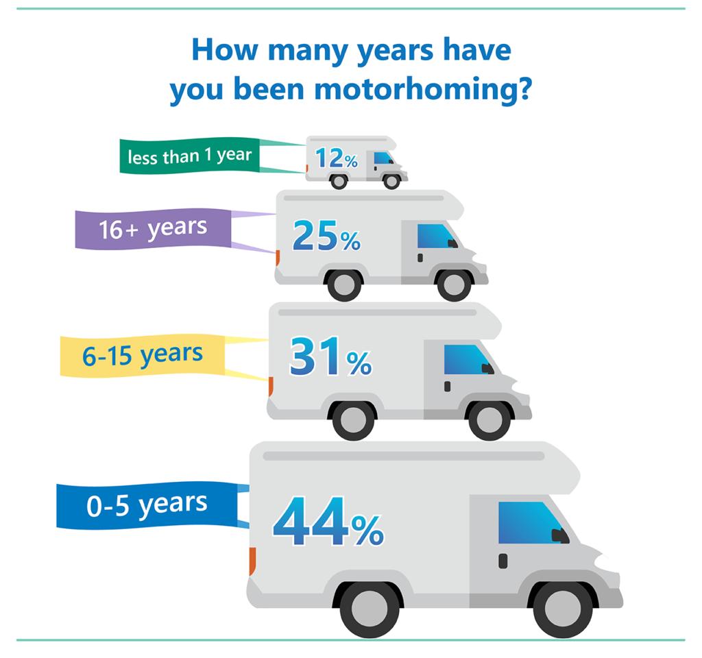 Time motorcaravanning poll
