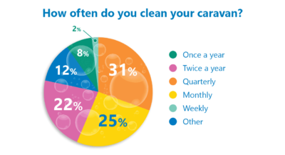 clean caravan poll results